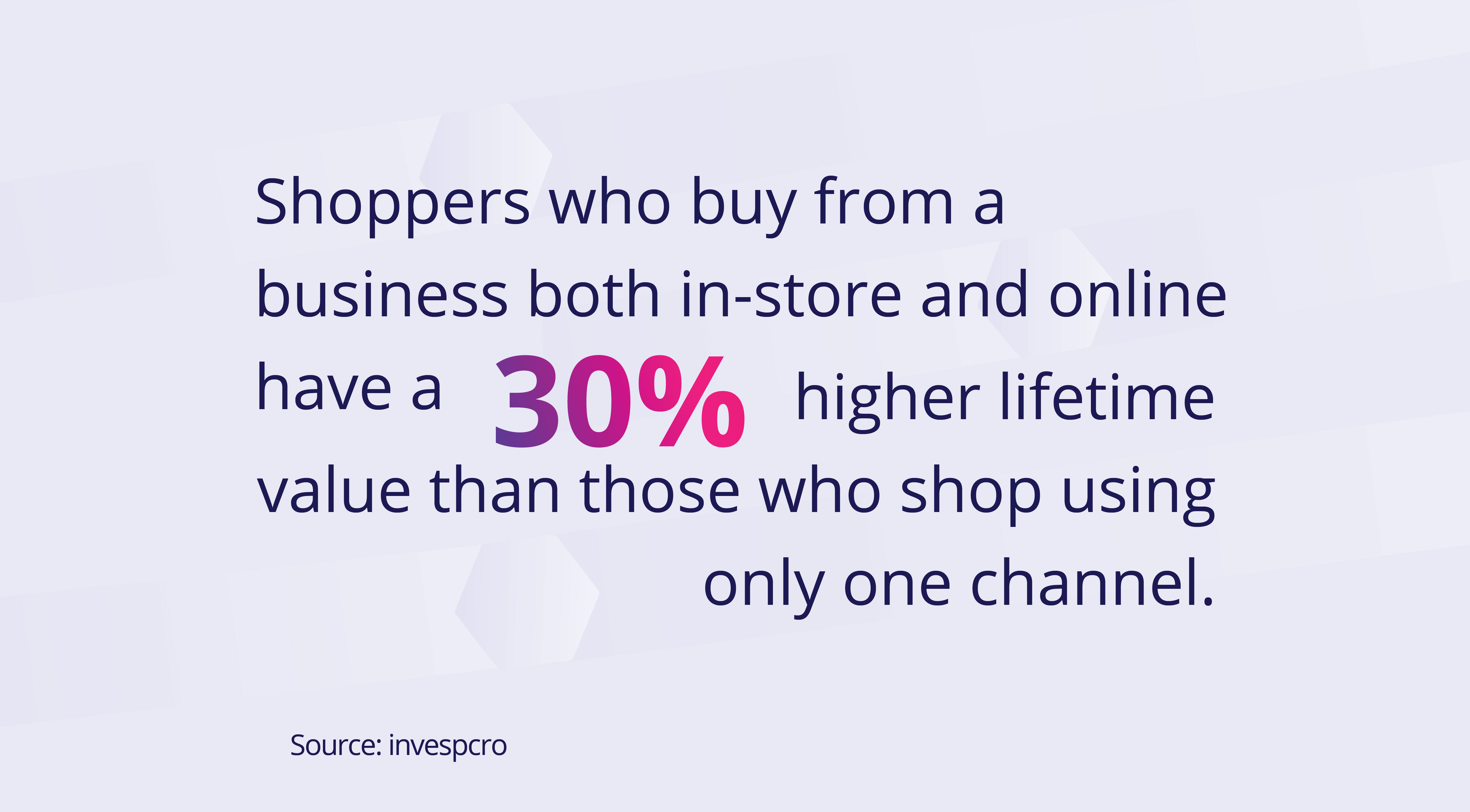 Lifetime value of Omnichannel shoppers